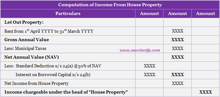 Computation of Income from House Property