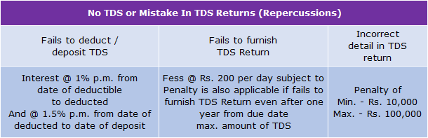 Penalties_for_No_TDS_or_Mistake_in_TDS_Return