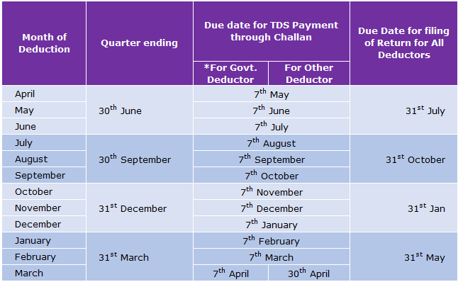 Know Tds Filing Due Dates Penalties For Non Wrong Filing Of Tds