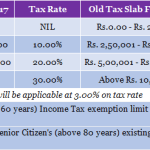 Tax Slab FY 2016-17 (AY 2017-18)